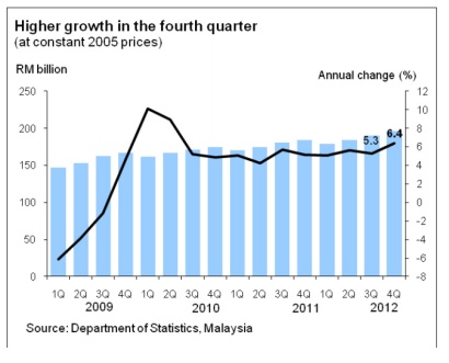 economic+growth+2012